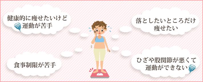 健康的に痩せたいけど運動が苦手。落としたいところだけ痩せたい。食事制限が苦手。ひざや股関節が悪くて運動ができない。